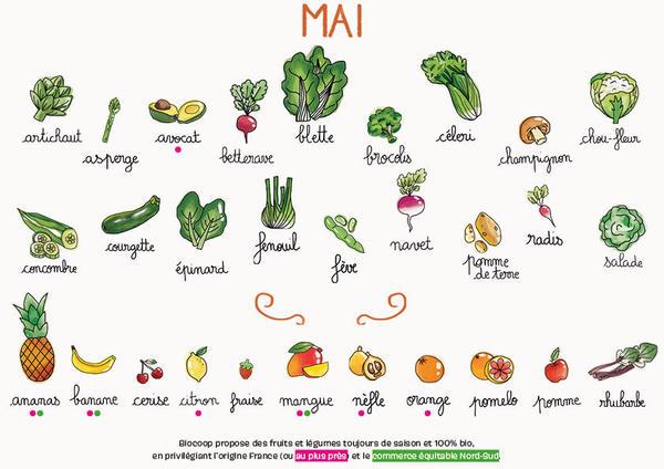 Calendrier-de-saisonnalite-Mai_reference